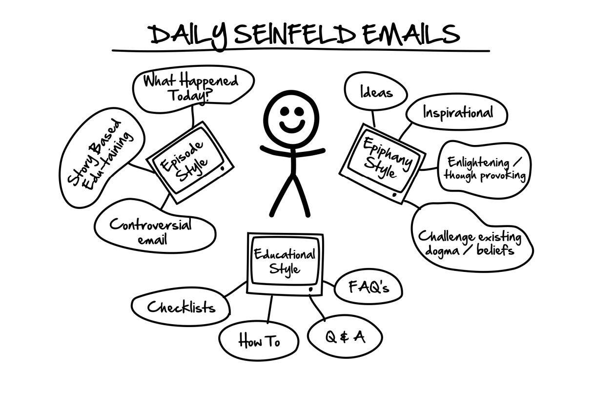 Start email Marketing for Beginners seinfed email